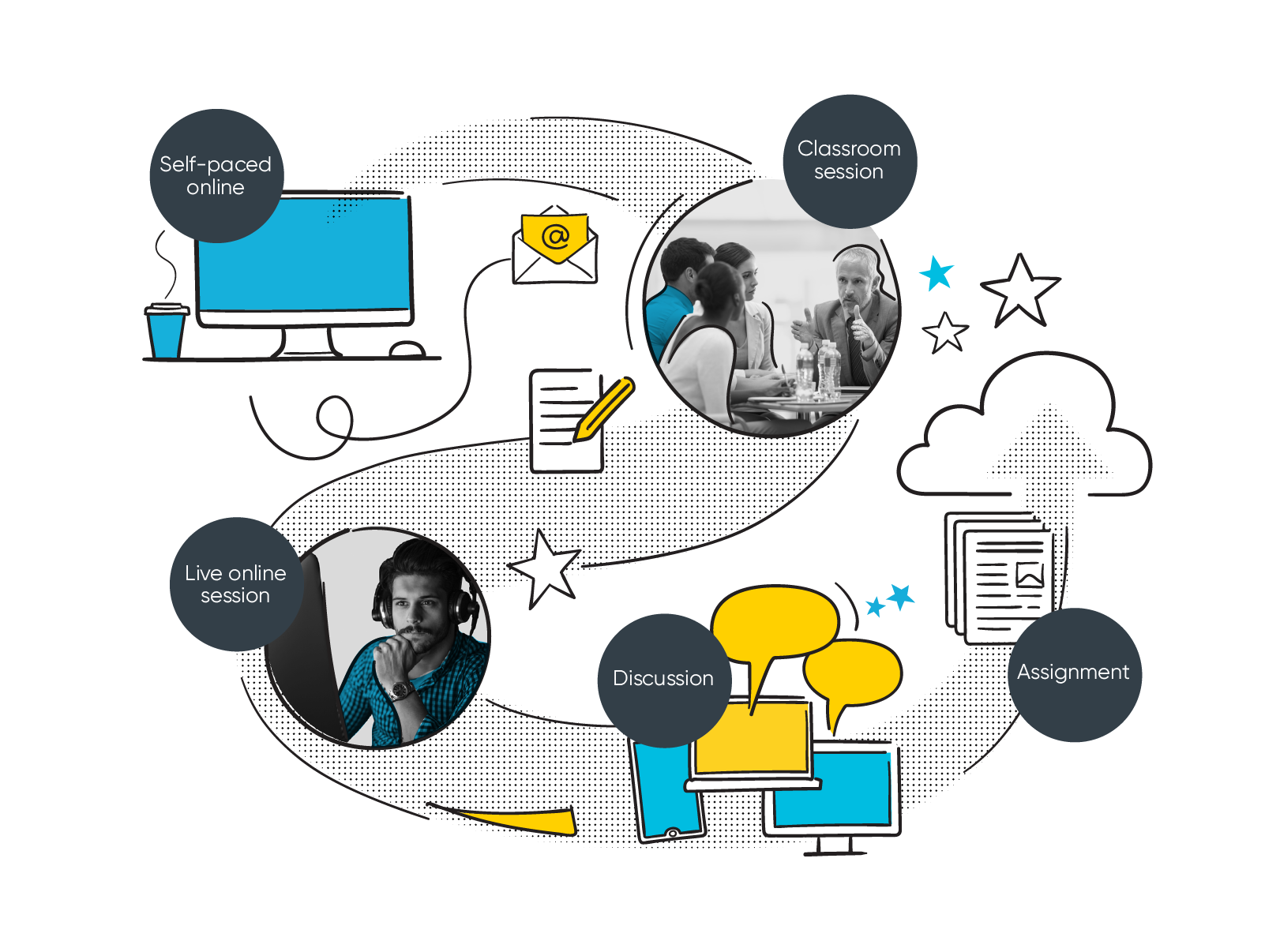 Create blended learning experiences with self-paced online and face to face sessions. Include assignments, foster discussion and include videos.